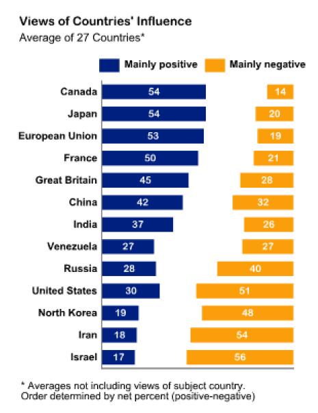 Views of Countries Influence.jpg